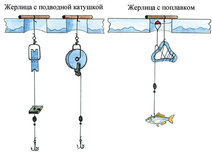 русские рыболовные снасти